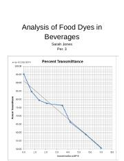 Analysis of Food dyes in Beverages GI Lab