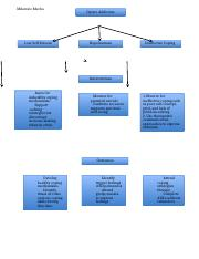 Concept map- Mental Health.docx