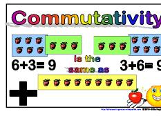 Commutativity +- Maths Strategies