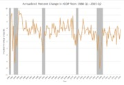 annualized percent change