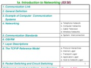 1a Computer communications and Networking