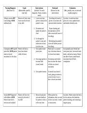 Care Plan for immuity postwork.docx - Nursing Diagnosis ...