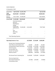 Income Statement - Notes