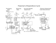 Flowchart of Expenditure Cycle (1).doc