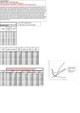 cost curves question