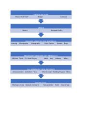 WEDDING PROJECT BREAKDOWN STRUCTURE PROJECT MANAGEMENT.docx