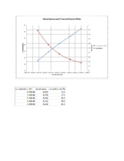 Lab report 4 graphs.docx