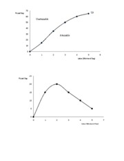 Graphs for Output and Costs