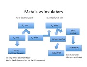 Lecture on Types of band structure Metals, Insulators, Semi-metals