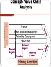value chain assignment.ppt