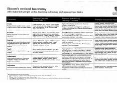 Bloom revised taxonomy