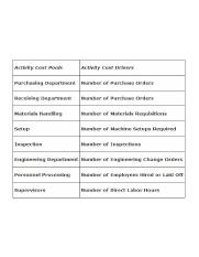 Accounting-Accounting-Principles-2-Activity-Based-Costing-Activities-Table-1.jpg