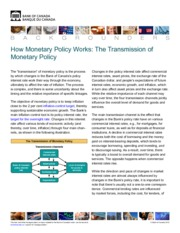 how_monetary_policy_works-transmission mechanism