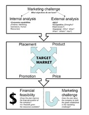 Marketing Framework