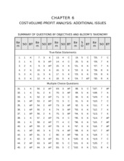 COST-VOLUME-PROFIT ANALYSIS practice questions
