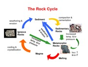 Lecture2_RockCycle