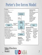 5-force model and SWOT