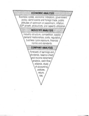 Fundamental Analysis Pyramid