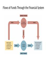 Flows of Funds Through the Financial System (1).pptx
