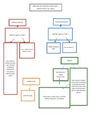 Sale of Property flowchart.docx