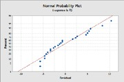 norm prob plot of resid