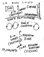 sun waves notes