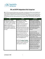 dol_aicpa_independence_rule_comparison.pdf