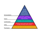 Maslow's Theory Diagram