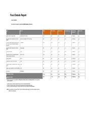 FoodDetailsReport (1)-day 2.pdf