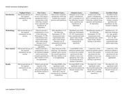 Article Summary Rubric