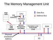 The Memory Management Unit