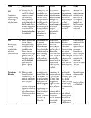 Rubric for Reflection