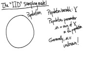 Lecture 10 on IID Sampling Model