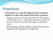 Algorithm+cont_d.+and+Flowcharts (1).pdf