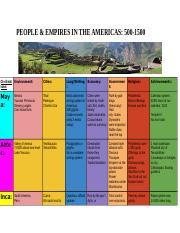 PEOPLE AND EMPIRES IN THE AMERICAS: 500-1500 - Nhat Nguyen