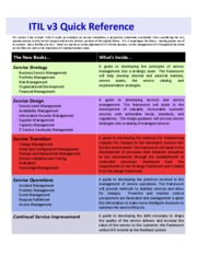 k - ITIL v3 - Quick Reference