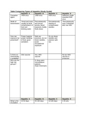 Table compairing types of viral hepatitis Study Guide