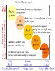 Students_Process types and layouts.pptx
