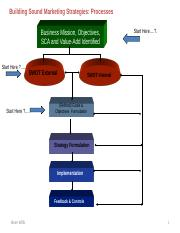 Analysis Models with SWOT_Willis