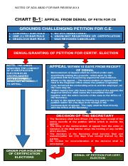 CHART B-1 APPEAL PROCESS ON DENIAL OF PETN FOR C.E. REVISED