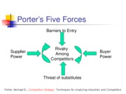 Porters Forces