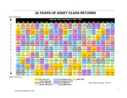 Asset Class Returns  20 years