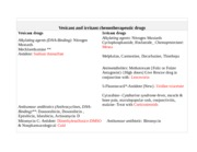Vesicant and irritant chemotherapeutic drugs