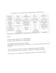 Comparison of Substitution and Elimination Reactions