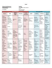 Anemia Chart.docx