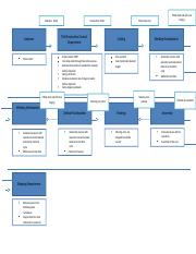 Process Map for TWI.docx