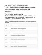 Drug Interactions Table Substrate Inducers Inhibitors FDA 9-16 (1)