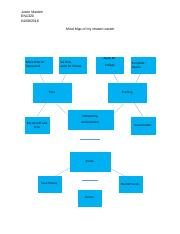 NT1110_Employment Mind Map.docx