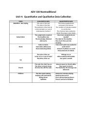 ADV 100  Nontraditional Unit 4 Qualitative and Quantitive Data Collection Assignment.docx