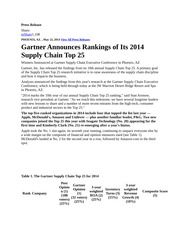 Gartner Top 25 SC for 2014-3